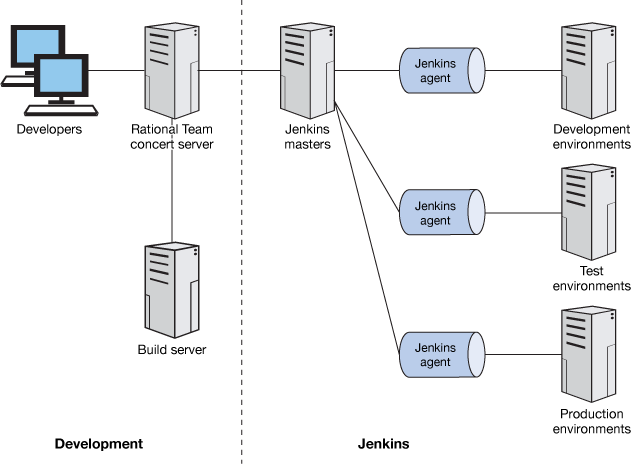 Set up a continuous delivery framework with Jenkins – IBM