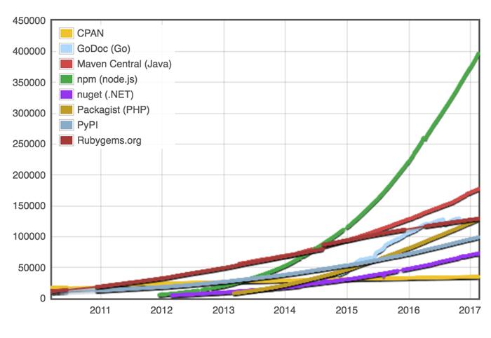 CPAN, GoDoc, Maven Central (Java), npm (node.js), nuget (.NET), Packagist (PHP), PhPI, Rubygems.org. Node.js is the highest, then Java, SPAN, Rubygems, and PHP are the next.
