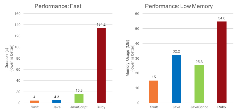 bar charts for fast and low memory for swift, java, javascript, and ruby