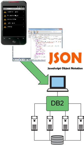 shows device communicating through JSON script to DB2