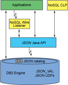 shows apps communicating with DB2 engine directly, going thru DB2 JSON wire listener, through JSON API, and also CLP going thru JSON API