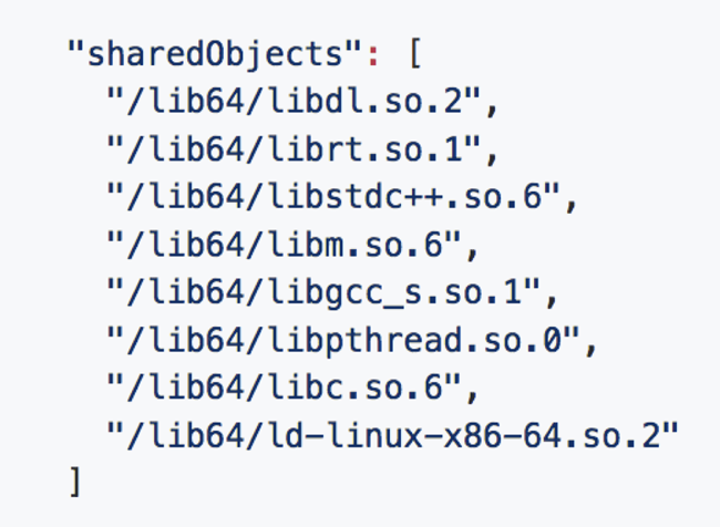 List of shared libraries