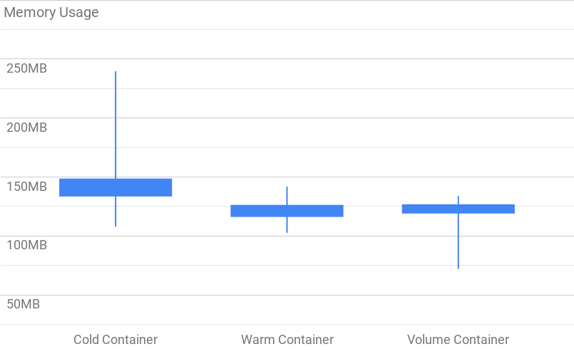 Box and whiskers graph comparing the memory footprint of each Docker container