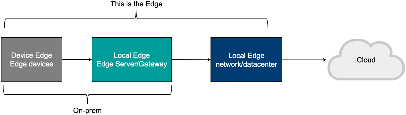 Edge computing architecture overview