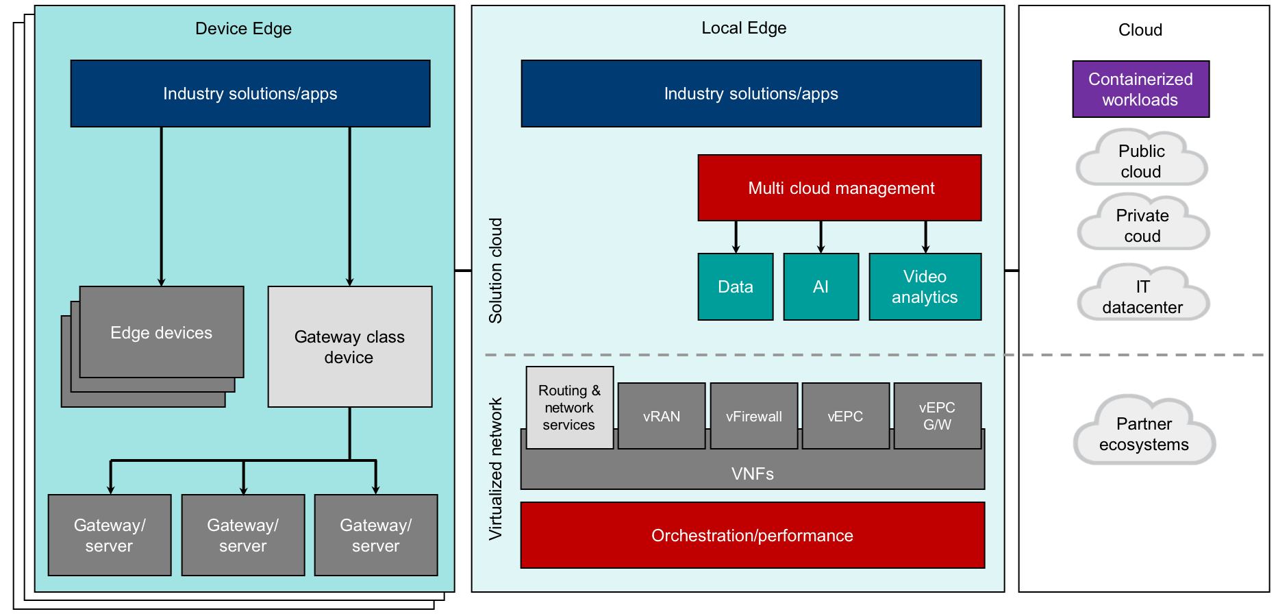 Edge computing architecture detailed overview