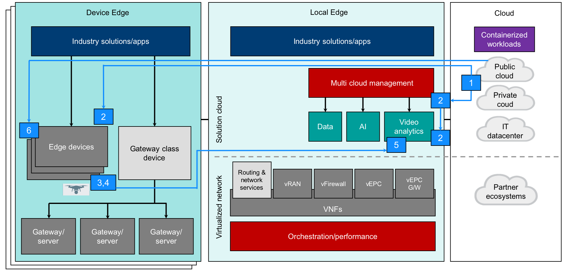 Edge computing architecture overview TM Forum Catalyst Example