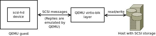 This Qemu Does Not Support Virtio Video Device