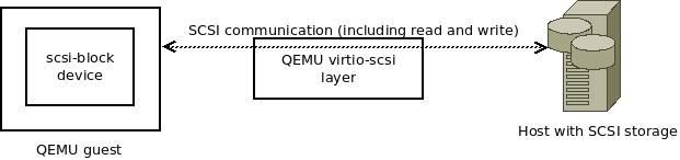 Enhancing QEMU virtio-scsi with Block Limits vital product data (VPD