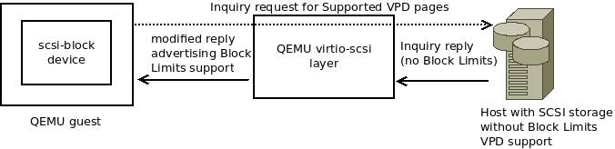 Enhancing QEMU virtio-scsi with Block Limits vital product