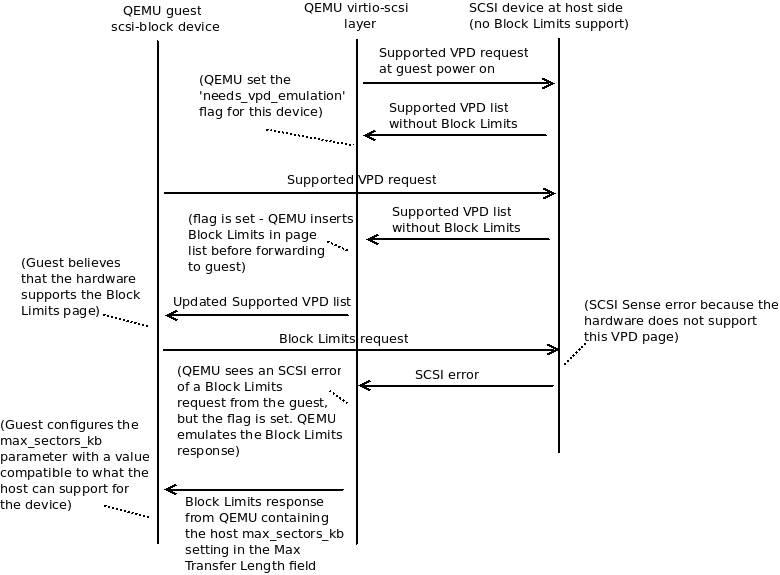 Enhancing QEMU virtio-scsi with Block Limits vital product