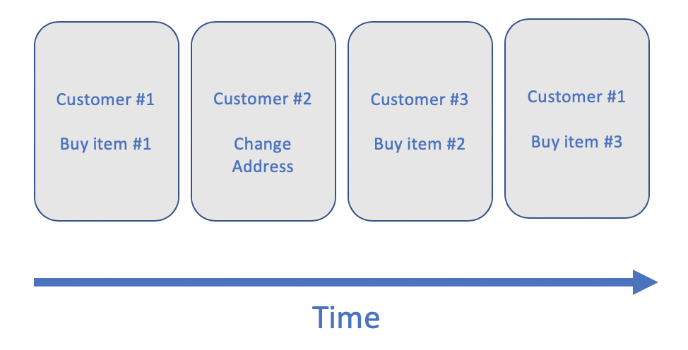 An example of event sequencing with three different customers