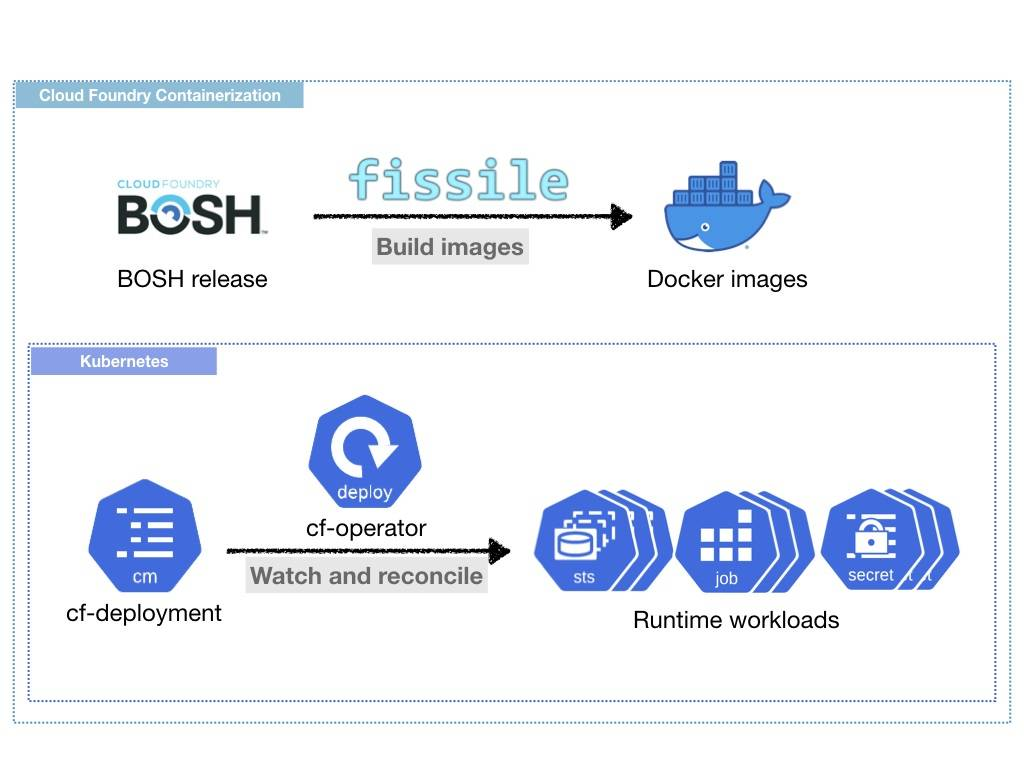 overview diagram of cloud foundry containerization
