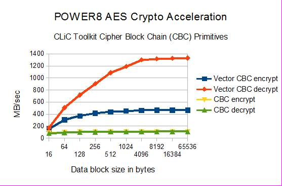 POWER8 AES crypto acceleration