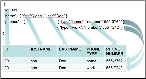 JSON Format Example: JSON_TABLE function – IBM Developer