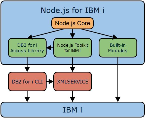 Native JavaScript applications on IBM i with Node js – IBM
