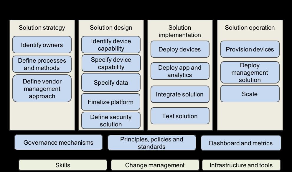 Defining your IoT governance practices – IBM Developer