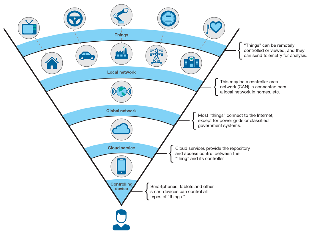 Human view of Internet of Things