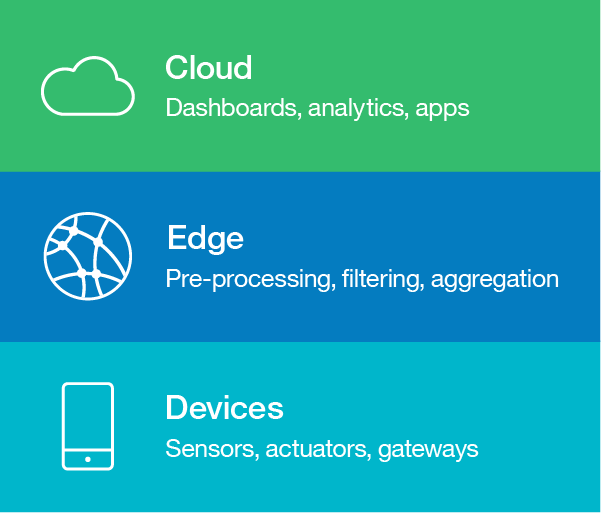 Layers of an IoT architecture