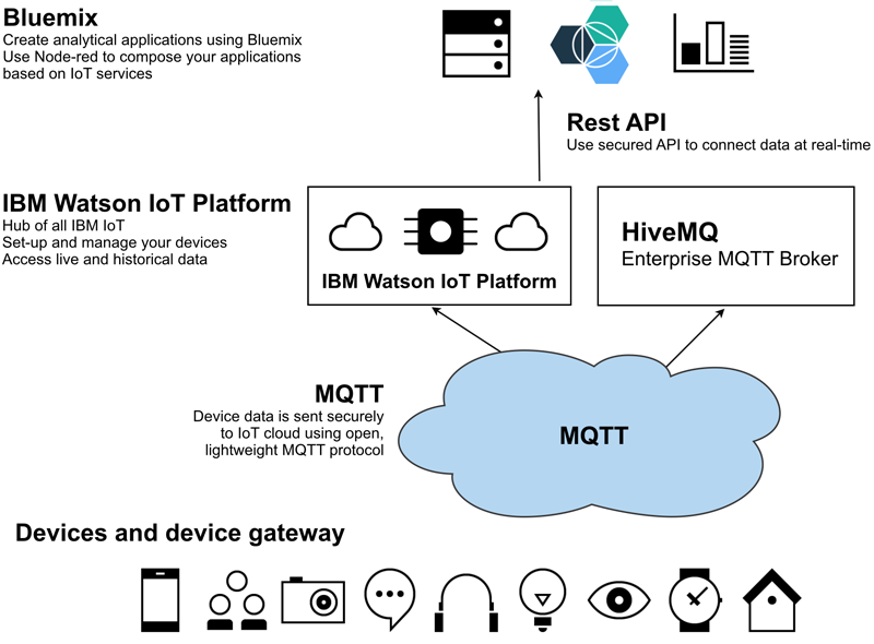 How to Secure IOT Devices – IBM Developer