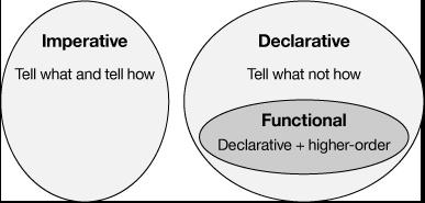 Functional Programming in Java – IBM Developer