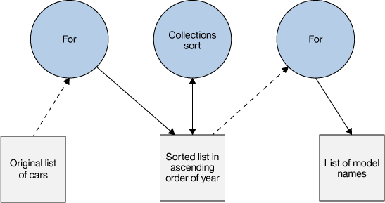 Function composition and the Collection Pipeline pattern