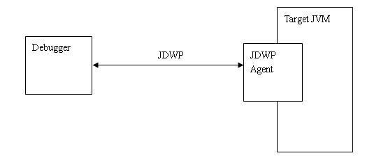图 1. JDWP agent 在调试中扮演的角色