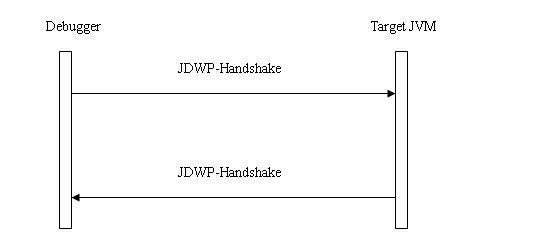 图 2. JDWP 的握手协议