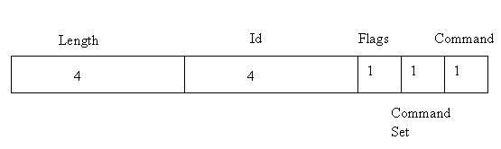 图 3. JDWP command packet 结构