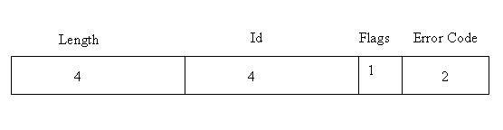 图 4. JDWP reply packet 结构