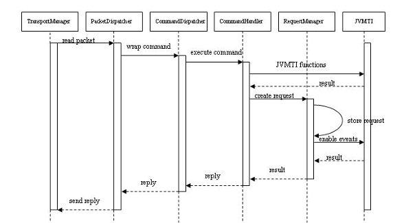 图 6. JDWP 命令处理流程