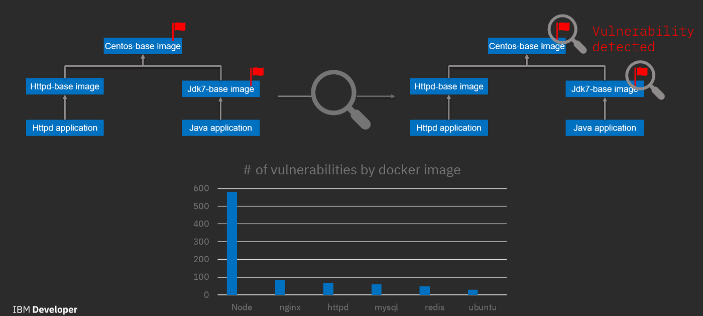A journey to Kubernetes security – IBM Developer