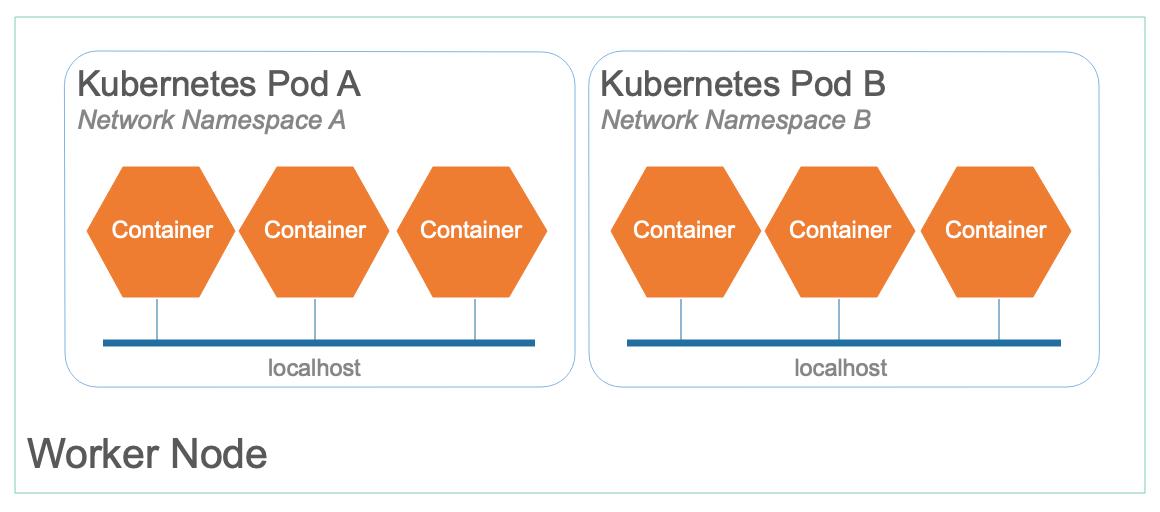 Kubernetes networking for developers – IBM Developer