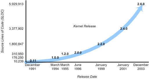Anatomy of the Linux kernel – IBM Developer