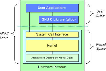 Anatomy of the Linux kernel – IBM Developer