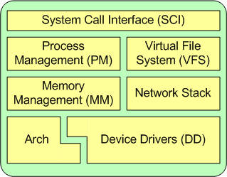 One architectural perspective of the Linux kernel