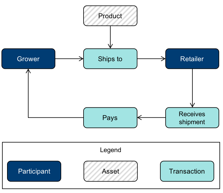 Figure 1. Process diagram