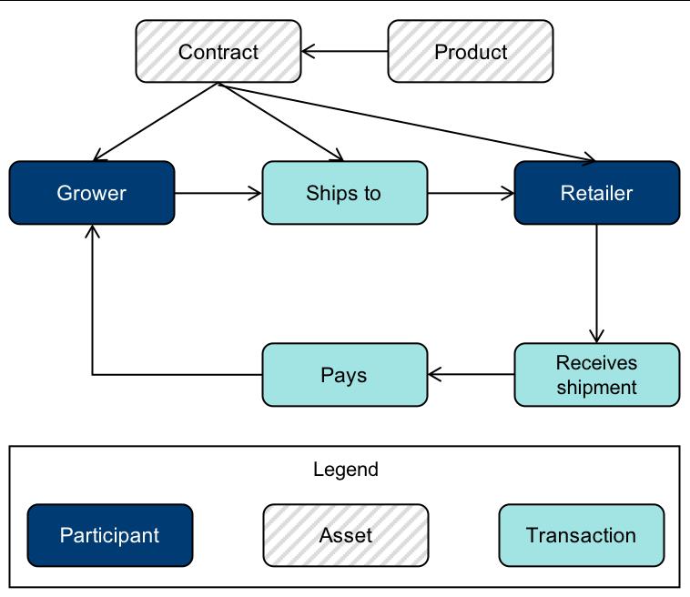 Figure 2. Contract asset type