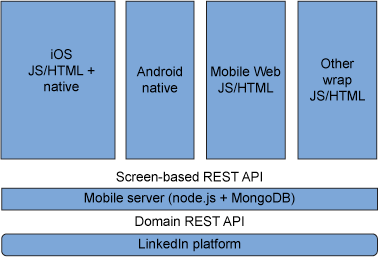 A diagram of the architecture of a LinkedIn mobile app