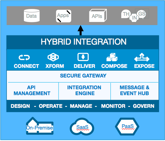 Capabilities and scope of hybrid integration