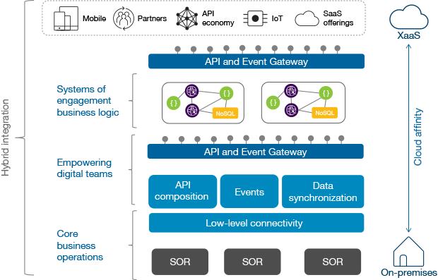 Challenges of public API exposure