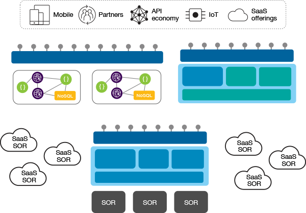 Repeating exposure and implementation across the hybrid landscape