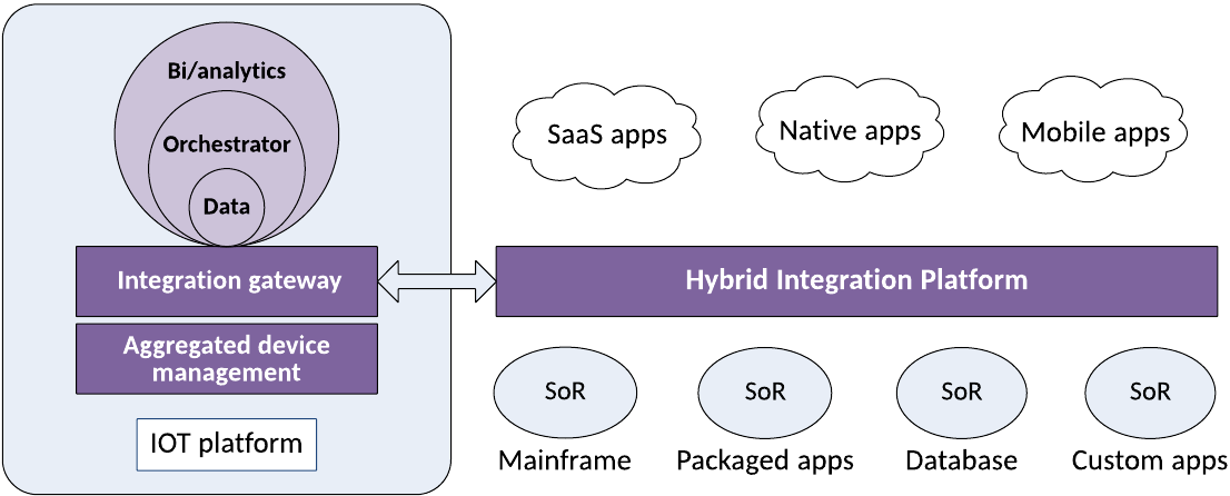 Typical IoT integration