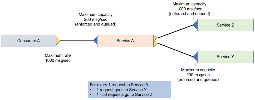 Requests from service A