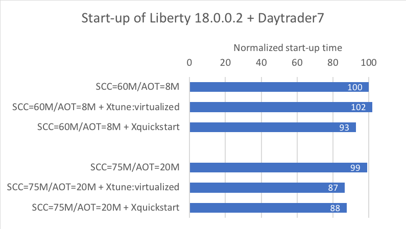 Effect of SCC/AOT size on start-up time