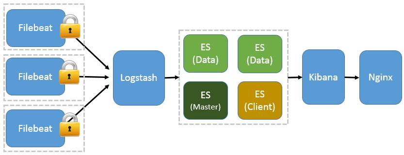 图 5. 基于 Filebeat 的 ELK 集群架构