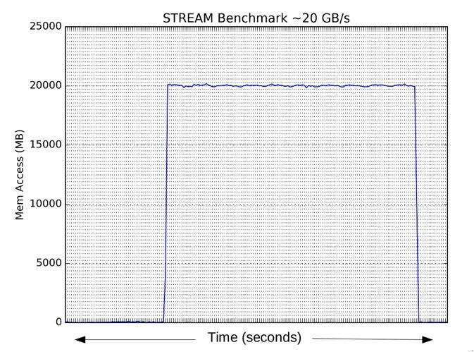 Memory bandwidth metric data from nest MCS counters
