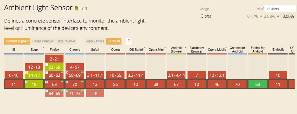Screenshot of caniuse.com search for ambient light sensor