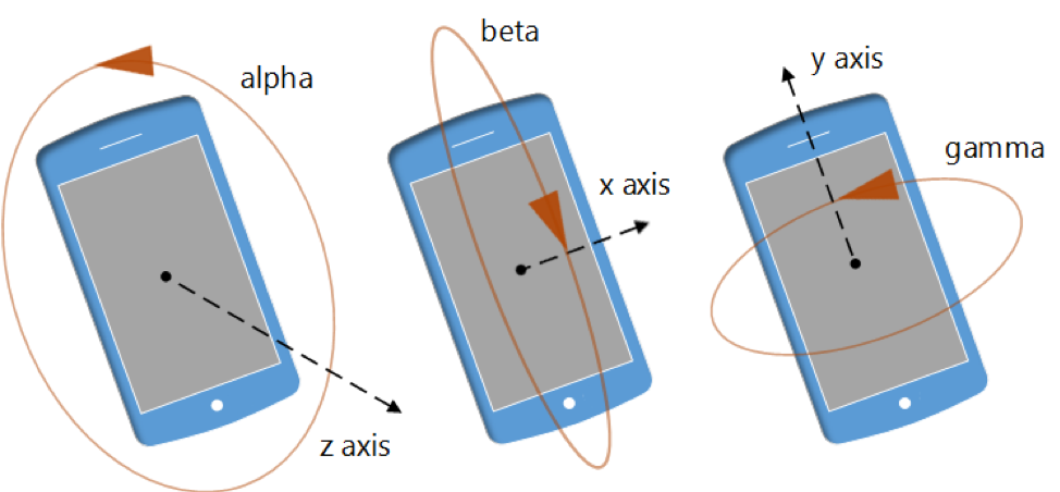 Graphic image showing the different axes for working with mobile device orientation