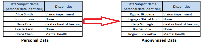 Example of Substitution Anonymization Algorithm