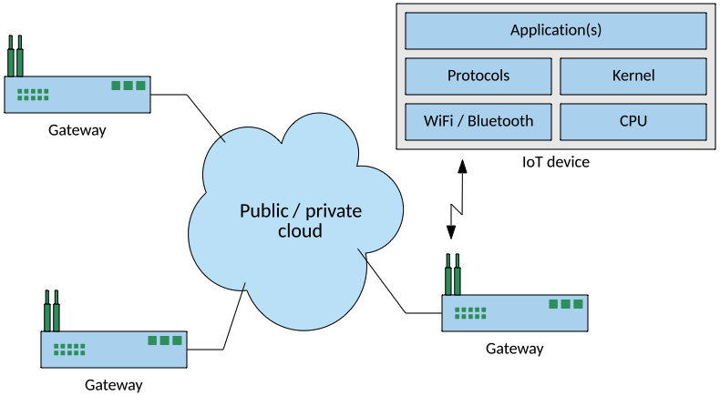 Image showing avenues of attack on IoT devices